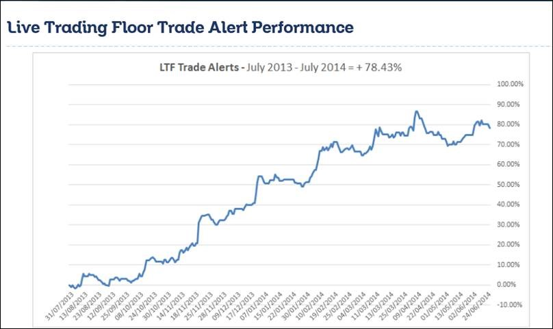 Trading floor alert performance