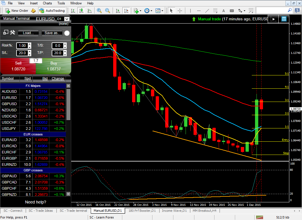 December Forex trading Market Update