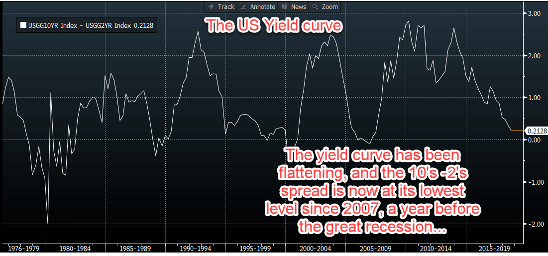 US yield curve graph