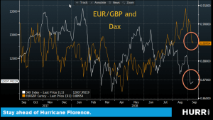 EUR and GBP and Dax graph