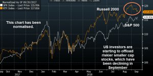 stocks and shares financial graph